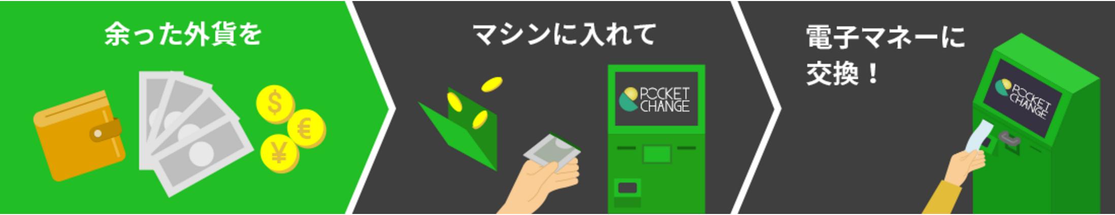 海外旅行で余ったお金をSuicaやAmazonギフト券に交換出来る?7月から羽田空港に設置!