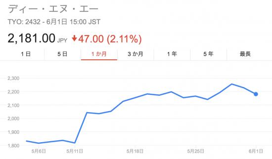 DeNAの株価