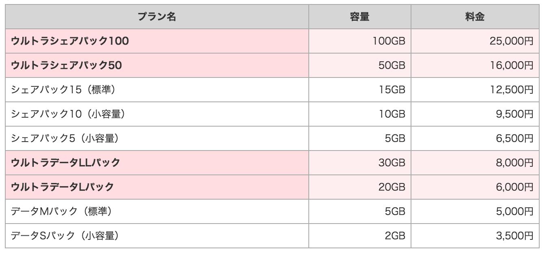 ドコモが大容量プラン「ウルトラパック」を発表!20GBで6,000円、30GBで8,000円、家族で100GBのシェアも