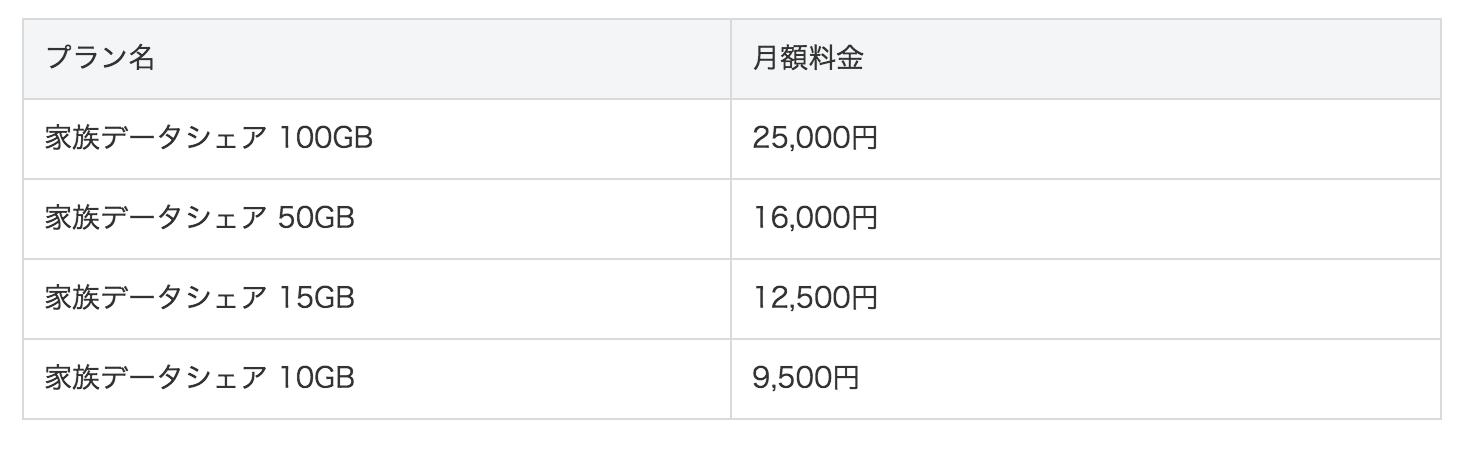 ソフトバンクが大容量の「家族シェアプラン」を発表!50GBで月額16,000円、100GBで月額25,000円