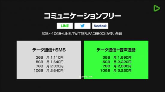 LINEモバイル「コミュニケーションフリープラン」の利用料金