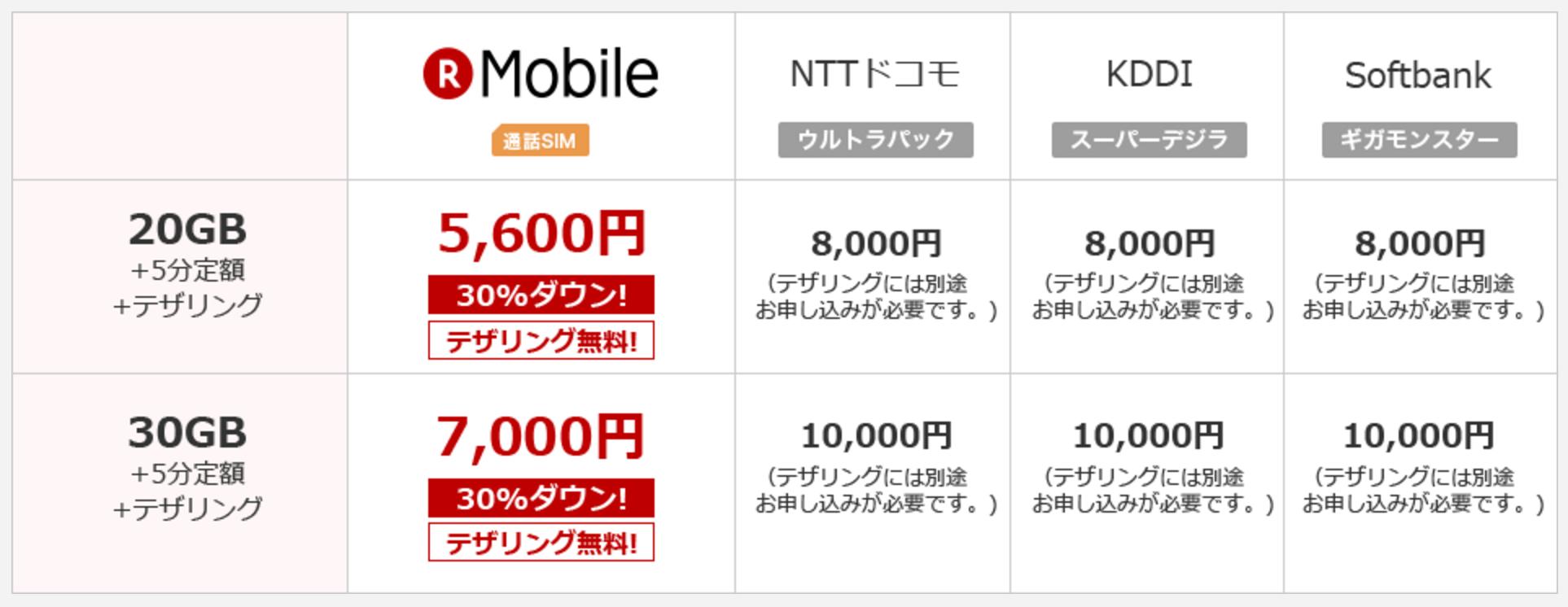 楽天モバイルの大容量プランが安い!20GB月額5,600円、30GBで7,000円でデザリングも無料