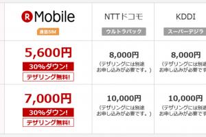 楽天モバイルの大容量プランと他社の比較
