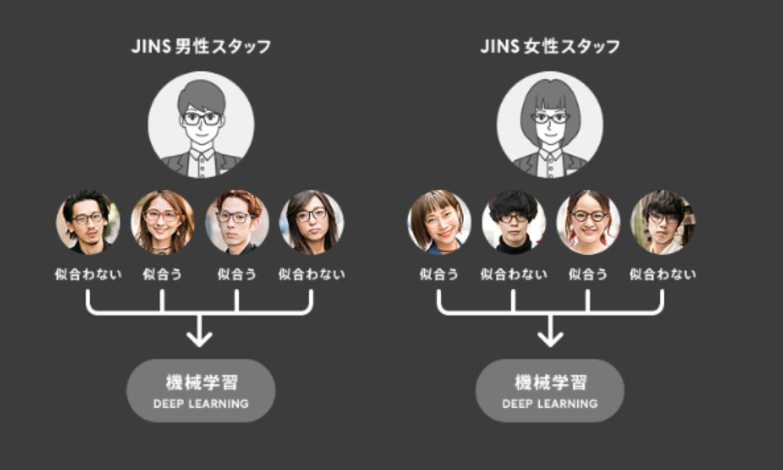 JINS BRAINの人工知能(AI)でメガネが自分に似合うかどうか識別できる!
